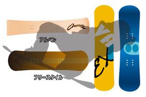 スノーボード初心者板の選び方