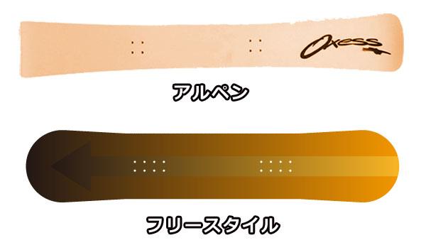 スノーボード板の種類